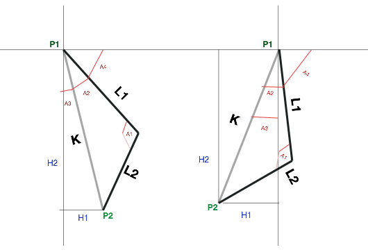 Computing the inverse kinematics of a two links planar system